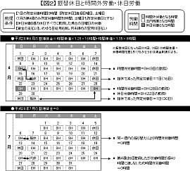 勤務 法 労働 基準 連続 労働時間・休憩・休日関係|厚生労働省